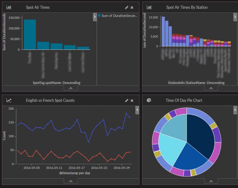PSA Analytics